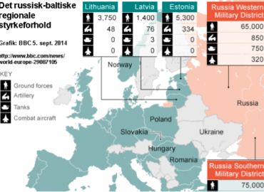 Stabiliser Baltikum - men ikke med uøvede mikro-styrker